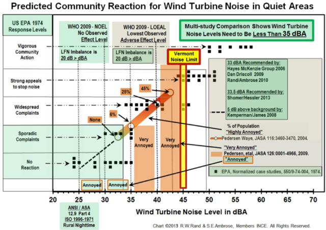Willem Post: Wind turbine noise adversely impacts people and